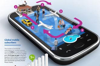 Amadeus report explores future impact of mobile technology