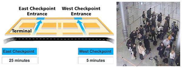 Washington Dulles Airport launches real-time queue measurement