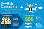 Honeywell Aerospace's 2014 Wireless Connectivity Survey