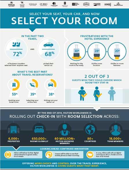 Hilton select room