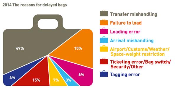 Baggage report