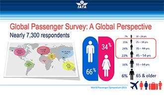 IATA Global Passenger Survey highlights demand for self-service, proactive communications and IFEC options