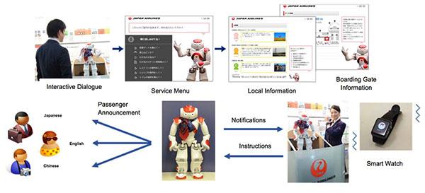 Japan Airlines trials customer-facing robot at Haneda Airport