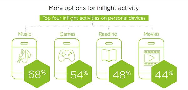 Survey highlights passenger demand for BYOD in-flight entertainment