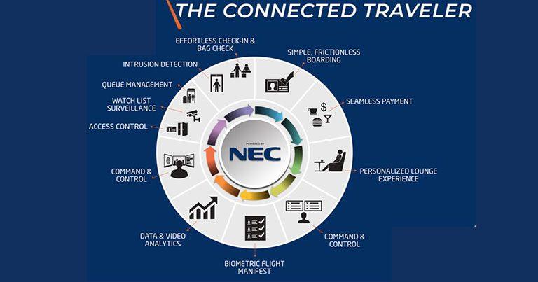 Unlocking a seamless kerb-to-gate travel experience through biometrics